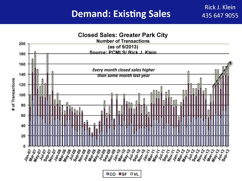 Park City Real Estate Demand-9:13