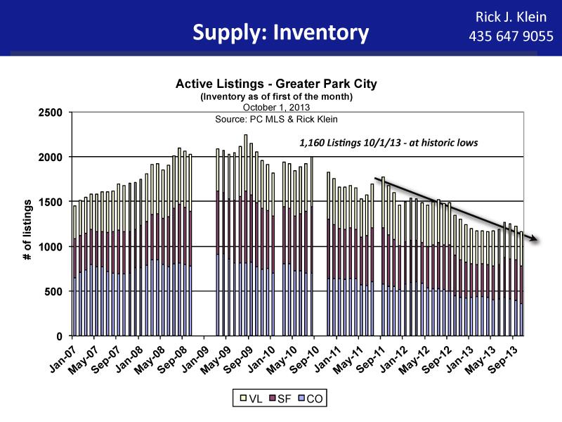 Park City Real Estate Inventory 9:13