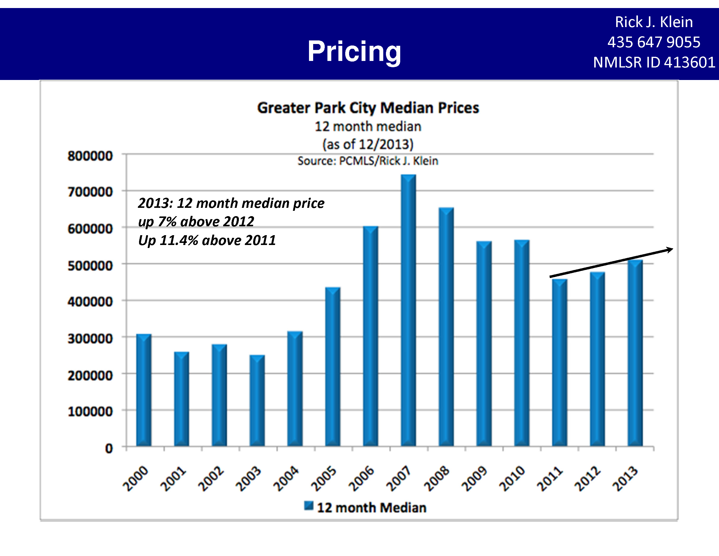 Park City Median Price Trends