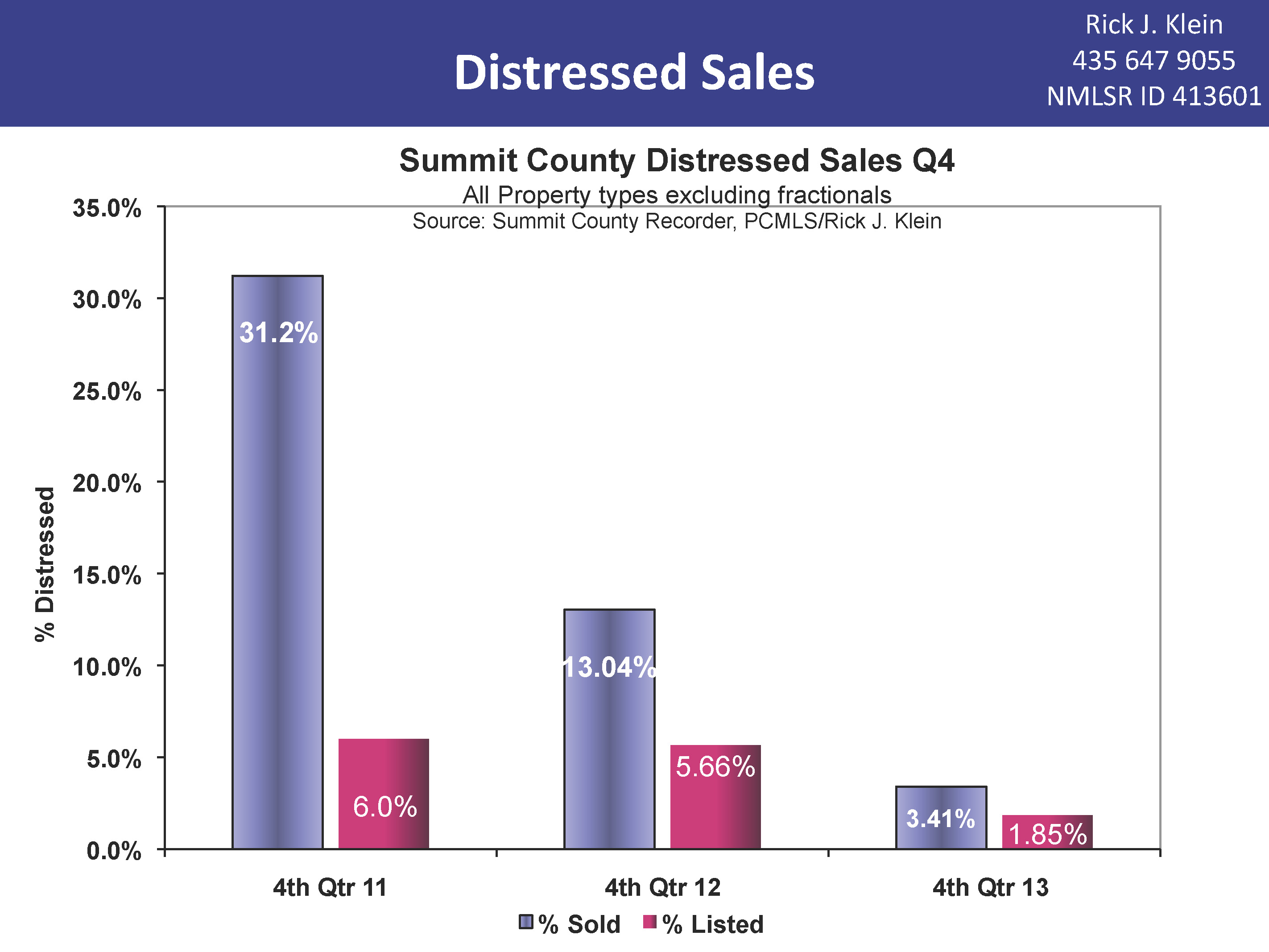 Summit County Distressed Sales Comparison