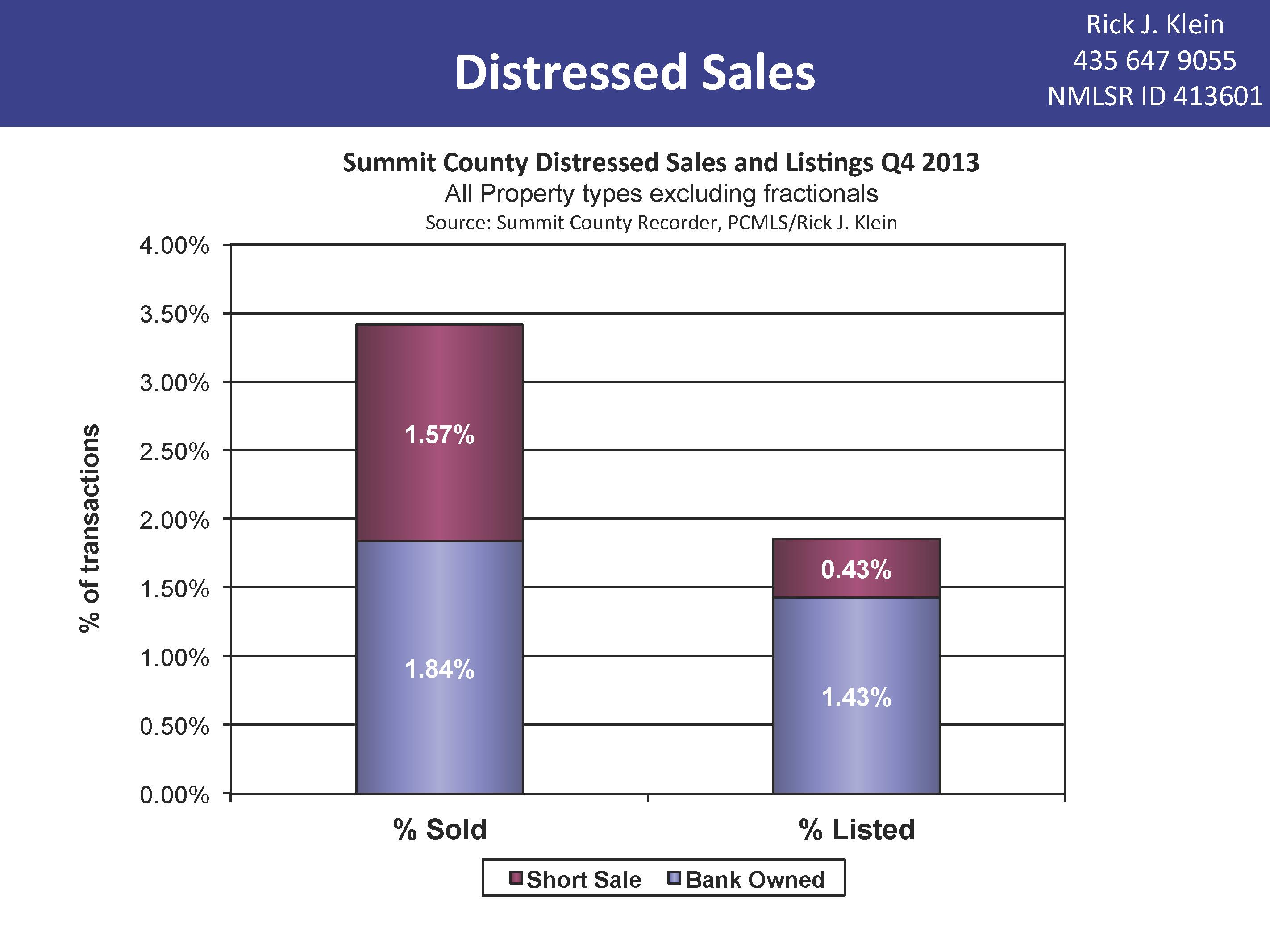 Summit County Distressed Sales Q4 2013
