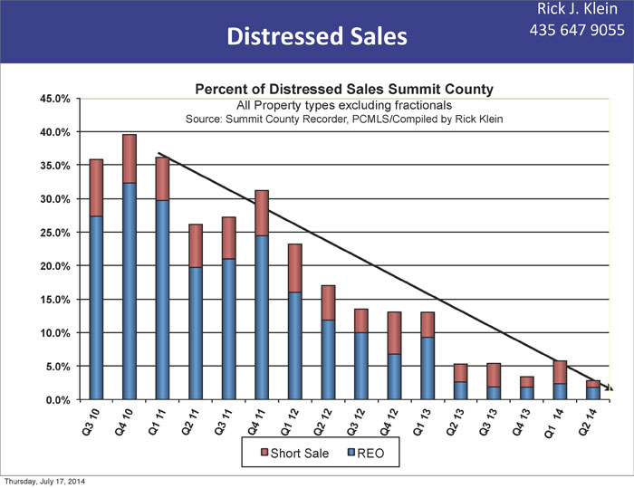Distressed Sales in Park City