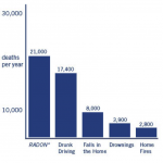 radon deaths