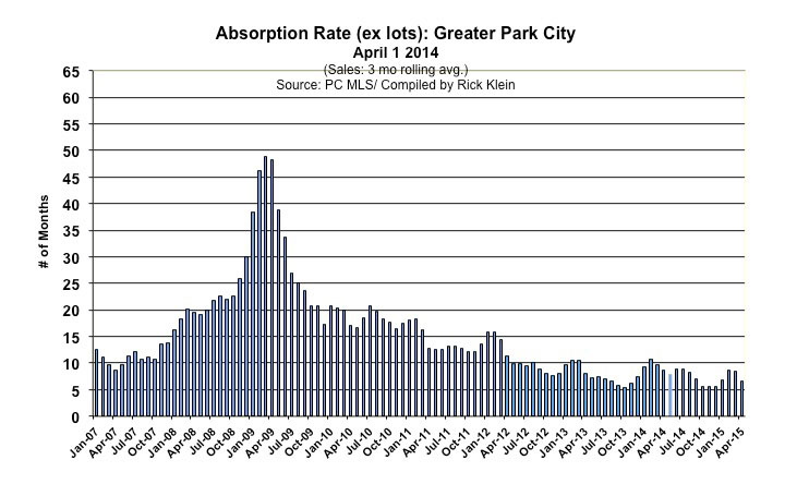 Park City Real Estate Absorption
