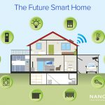 The Future Smart Home