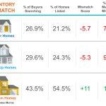 Single Family Inventory Mismatch