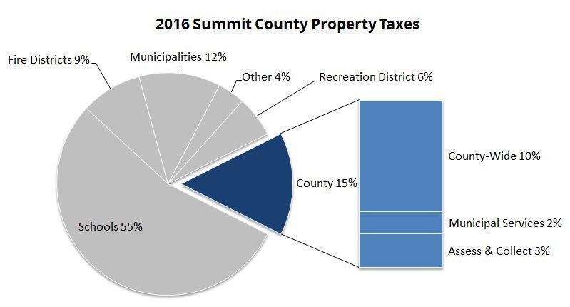 property tax usage summit county, utah